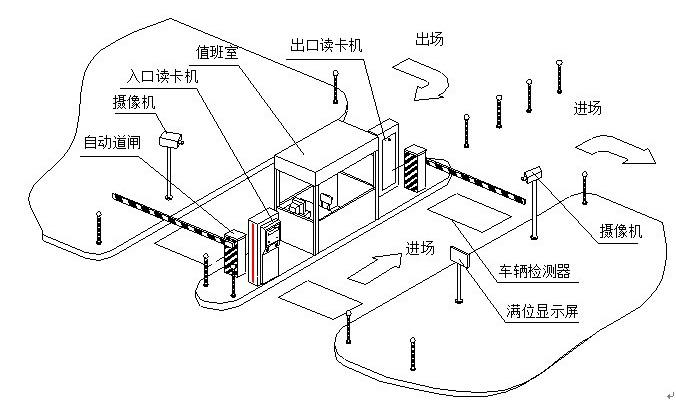 1、系统简介与拓扑结构 标准的停车场系统由管理计算机、视频捕捉卡、通讯适配器、时租卡计费器或一卡通发行器、车辆检测器、对讲系统、出入口控制机、出入口挡车器、图像对比系统等组成。  除了标准的出入口设置外,还可根据客户的不同需求,设计成单入口、单出口、出入口共道、中央收费加出口收卡等多种模式。 根据系统功能要求的不同,可选择标准或高速挡车器及出入口控制机。 在标准的设备配置基础上,可以增加远距离读卡器以增强读卡距离。客户根据需求及现场情况,选择不同的远距离读卡器。 系统的各个设备必须合理布置,保证人员刷卡和
